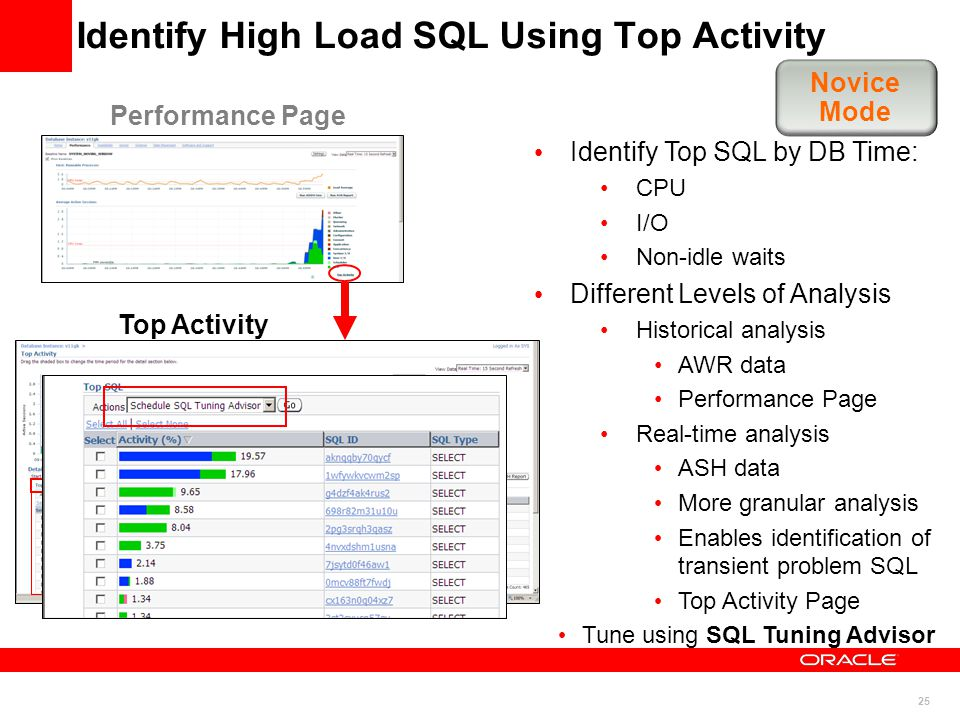 25 Identify High Load SQL Using Top Activity Performance Page Identify Top SQL by DB Time: CPU I/O Non-idle waits Different Levels of Analysis Historical analysis AWR data Performance Page Real-time analysis ASH data More granular analysis Enables identification of transient problem SQL Top Activity Page Tune using SQL Tuning Advisor Top Activity Novice Mode