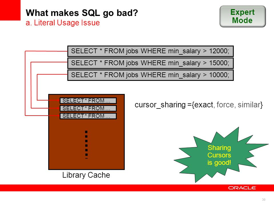 30 What makes SQL go bad. a.