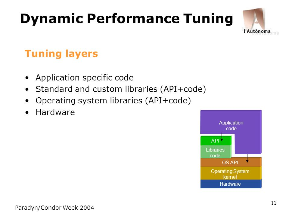 Paradyn/Condor Week 2004 11 Dynamic Performance Tuning Tuning layers Application specific code Standard and custom libraries (API+code) Operating system libraries (API+code) Hardware Operating System kernel OS API Libraries code API Application code