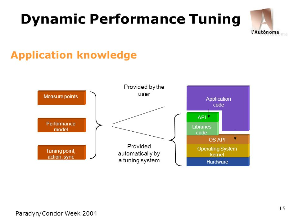 Paradyn/Condor Week 2004 15 Dynamic Performance Tuning Application knowledge Measure points Performance model Tuning point, action, sync Provided by the user Provided automatically by a tuning system Hardware Operating System kernel OS API Libraries code API Application code