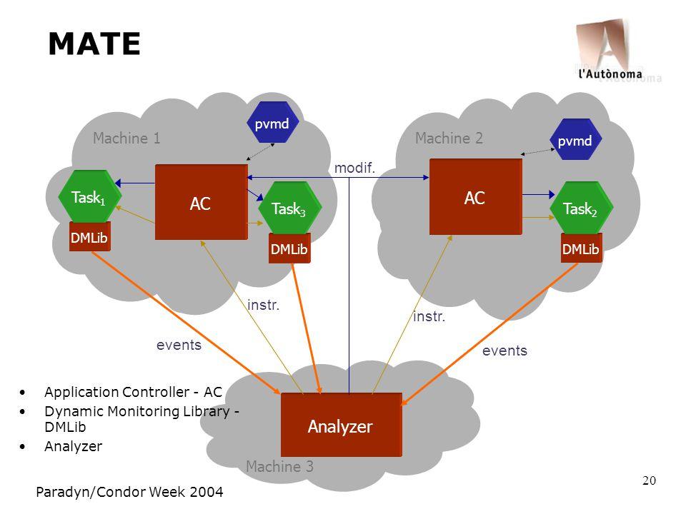 Paradyn/Condor Week 2004 20 MATE Machine 1 Machine 2 Machine 3 pvmd Analyzer pvmd AC instr.