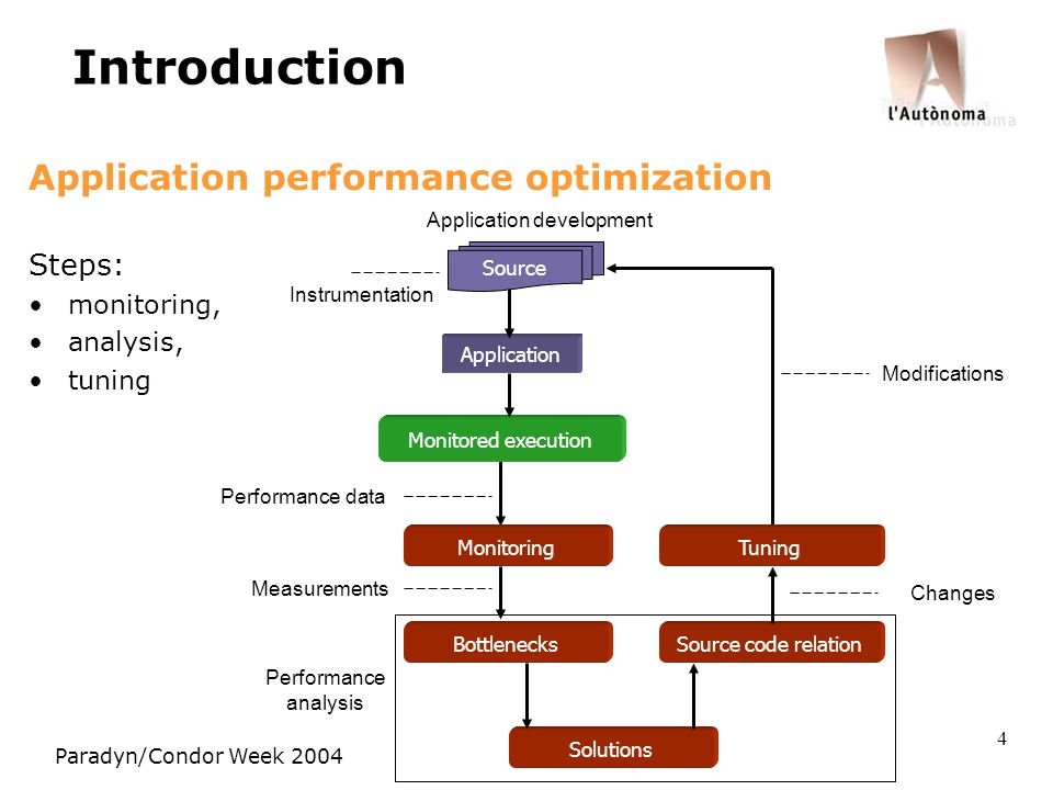 Paradyn/Condor Week 2004 4 Introduction Application performance optimization Steps: monitoring, analysis, tuning Bottlenecks Application development Monitored execution Solutions Source code relation Performance data Application Source Instrumentation Modifications MonitoringTuning Performance analysis Measurements Changes