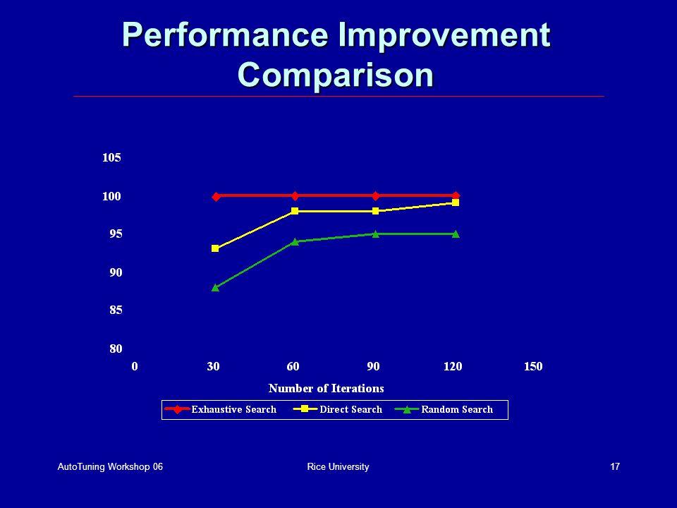 AutoTuning Workshop 06Rice University17 Performance Improvement Comparison