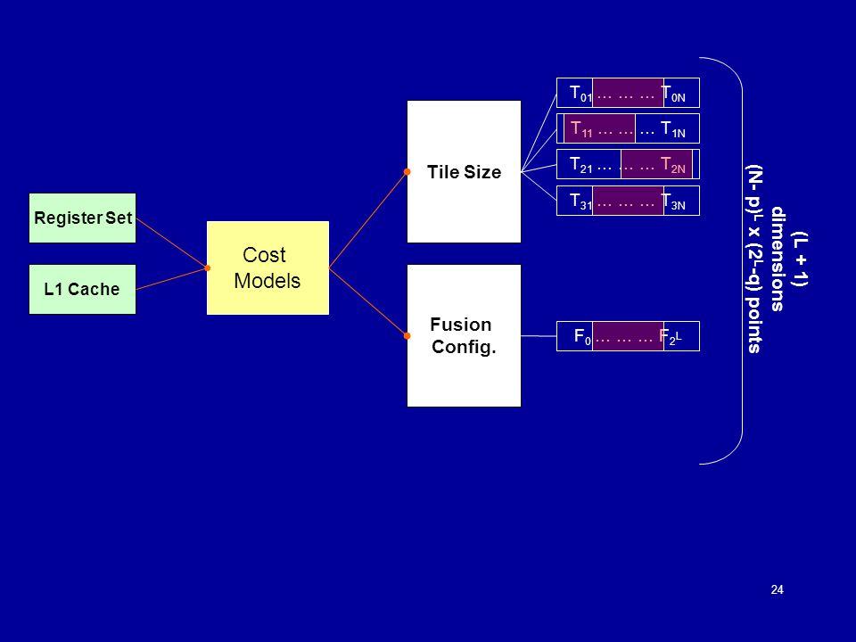 24 Register Set T 01 … … … T 0N T 11 … … … T 1N T 21 … … … T 2N L1 Cache Tile Size Fusion Config.
