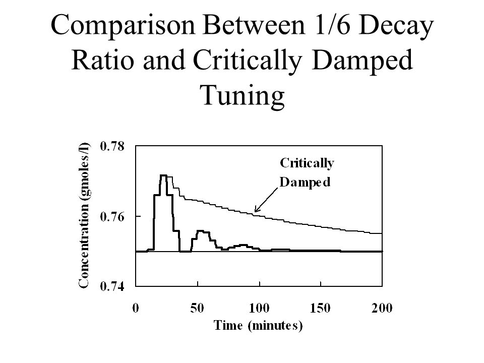 Comparison Between 1/6 Decay Ratio and Critically Damped Tuning