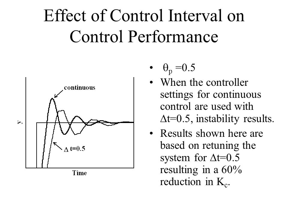 Effect of Control Interval on Control Performance p =0.5 When the controller settings for continuous control are used with t=0.5, instability results.