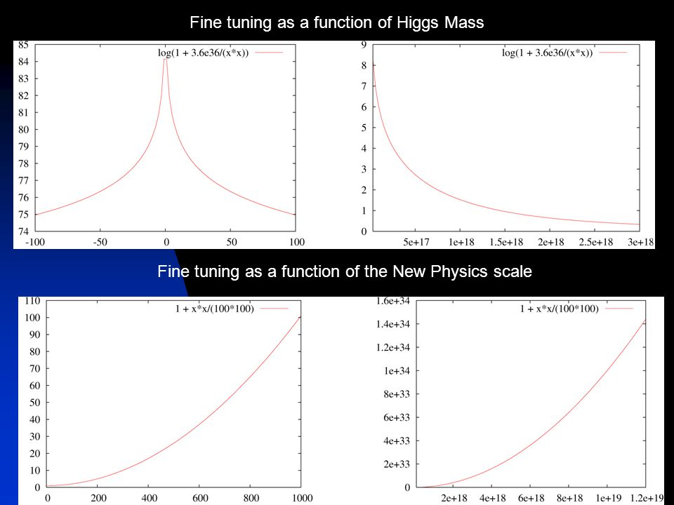 Fine tuning as a function of Higgs Mass Fine tuning as a function of the New Physics scale