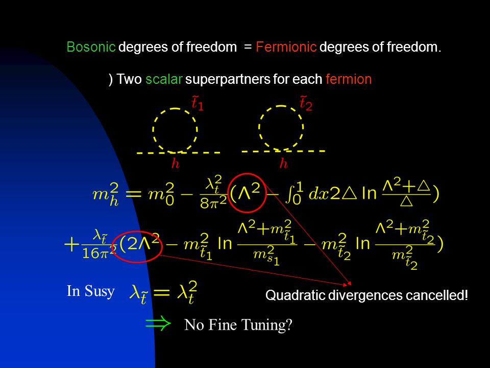 Bosonic degrees of freedom = Fermionic degrees of freedom.