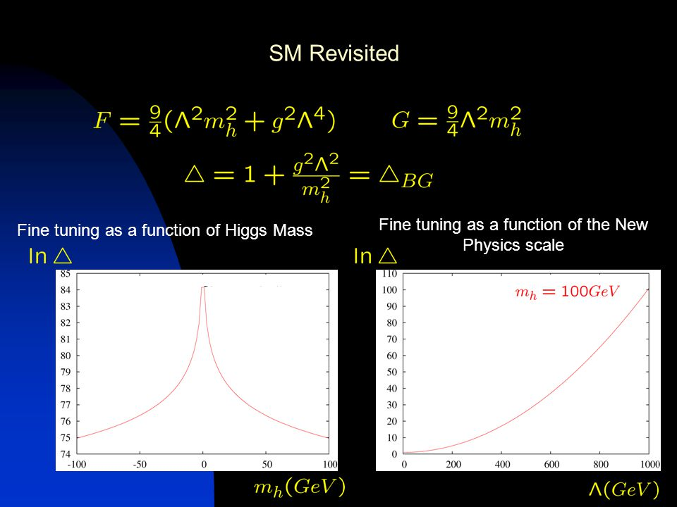 Fine tuning as a function of Higgs Mass Fine tuning as a function of the New Physics scale SM Revisited
