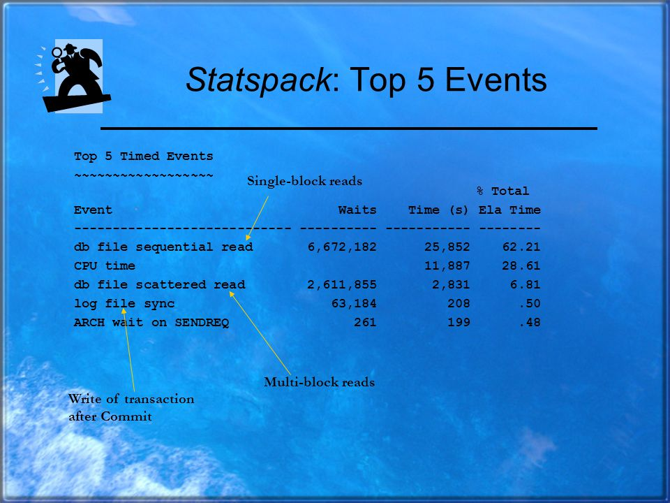 Statspack Key Sections Top 5 resource-consuming events All events causing waits Top SQL ordered by logical i/o Top SQL ordered by physical i/o Top SQL