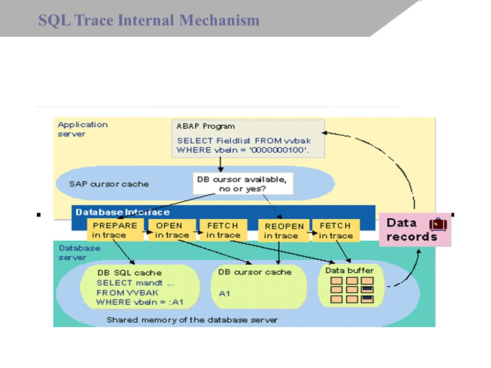 SQL Trace Internal Mechanism