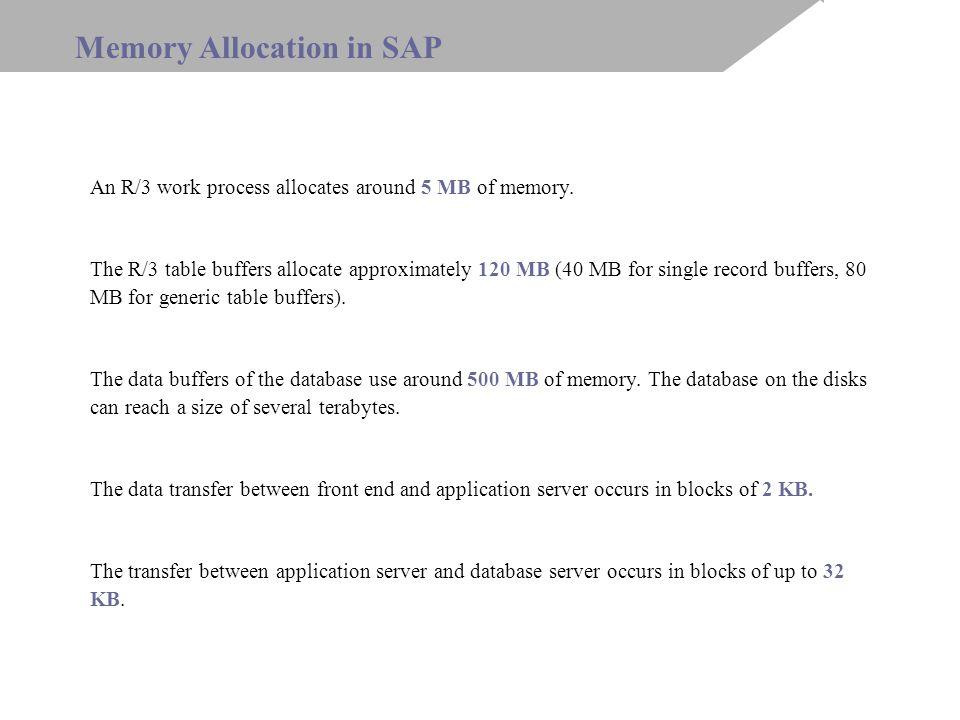 Se38 ->ABAP Debugger -> Settings ->Memory Display On Debugger Finding Memory