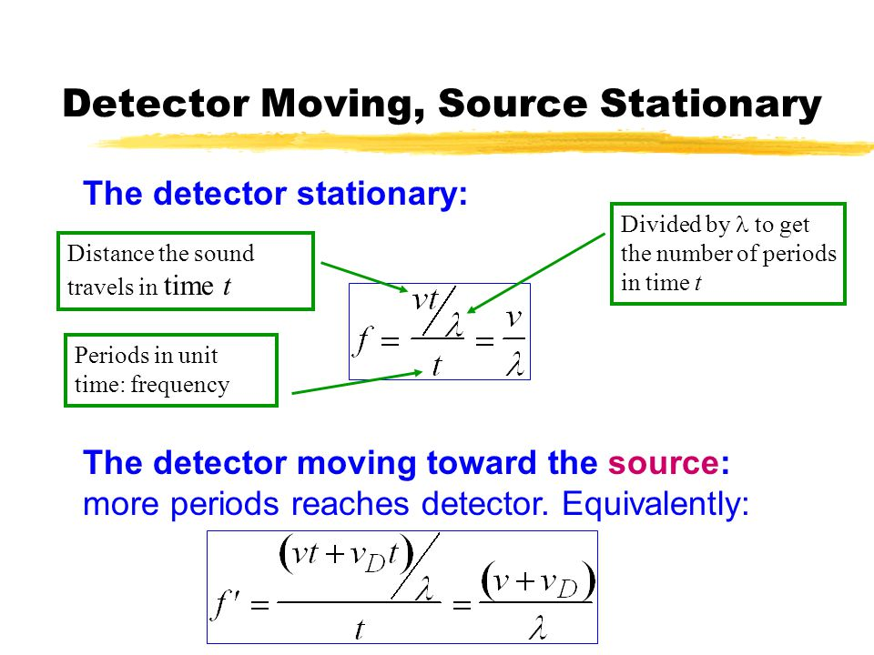 Detector Moving, Source Stationary The detector stationary: Distance the sound travels in time t Divided by to get the number of periods in time t Periods in unit time: frequency The detector moving toward the source: more periods reaches detector.
