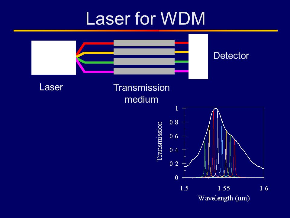 Laser for WDM Laser Detector Transmission medium