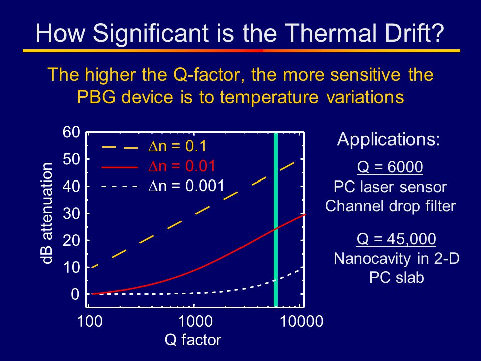 The higher the Q-factor, the more sensitive the PBG device is to temperature variations Q factor Q = 6000 PC laser sensor Channel drop filter Q = 45,000 Nanocavity in 2-D PC slab Applications: n = 0.001 n = 0.01 n = 0.1 100100010000 0 10 20 30 40 50 60 dB attenuation How Significant is the Thermal Drift?