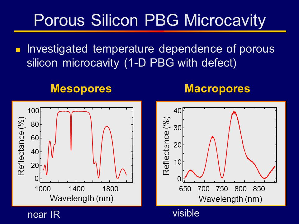 Porous Silicon PBG Microcavity Investigated temperature dependence of porous silicon microcavity (1-D PBG with defect) 100014001800 0 20 40 60 80 100 Reflectance (%) Wavelength (nm) 650700750800850 0 10 20 30 40 Reflectance (%) Wavelength (nm) MesoporesMacropores visible near IR
