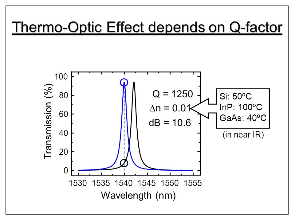 Thermo-Optic Effect depends on Q-factor 153015351540154515501555 0 20 40 60 80 100 Transmission (%) Wavelength (nm) Q = 1250 n = 0.01 Si: 50ºC InP: 100ºC GaAs: 40ºC dB = 10.6 (in near IR)