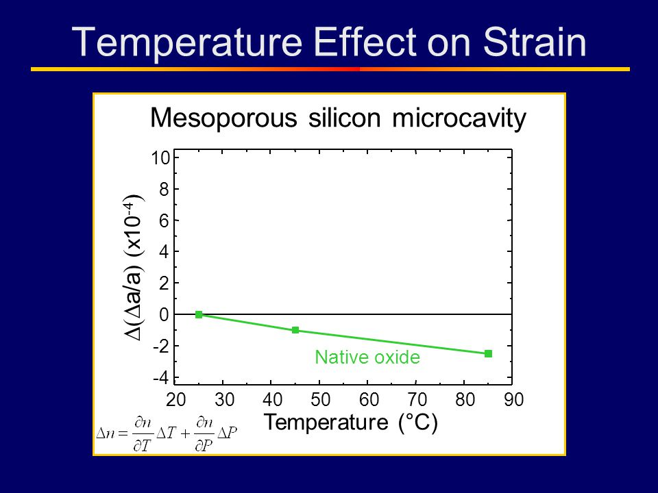Temperature Effect on Strain 2030405060708090 -4 -2 0 2 4 6 8 10 a/a ) ( x10 -4 ) Temperature (°C) Native oxide Mesoporous silicon microcavity