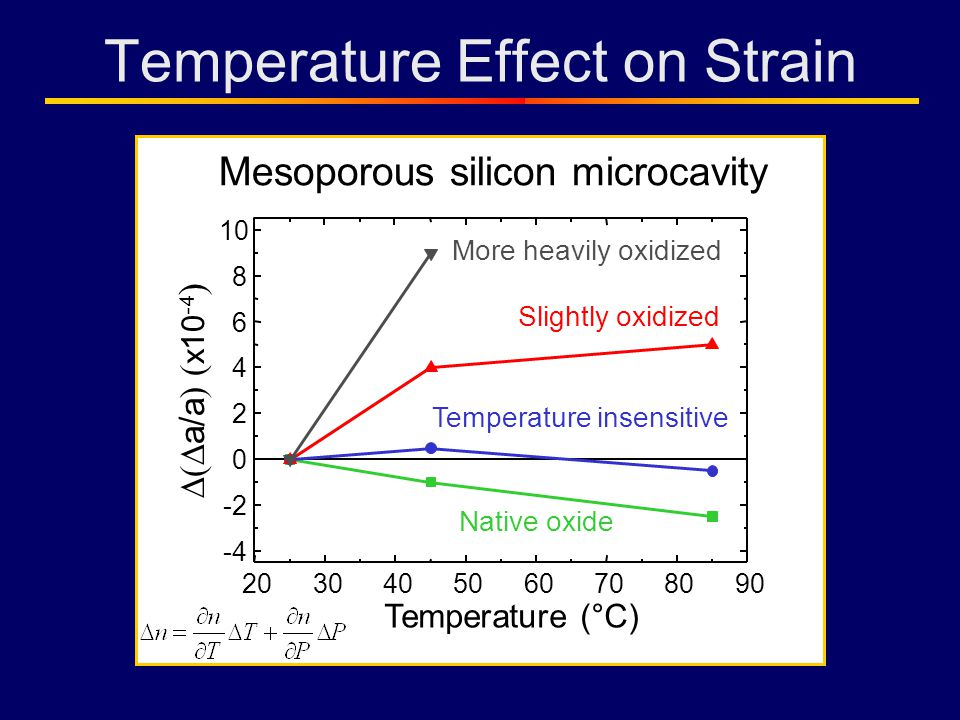 Temperature Effect on Strain 2030405060708090 -4 -2 0 2 4 6 8 10 a/a ) ( x10 -4 ) Temperature (°C) Native oxide Temperature insensitive Slightly oxidized More heavily oxidized Mesoporous silicon microcavity