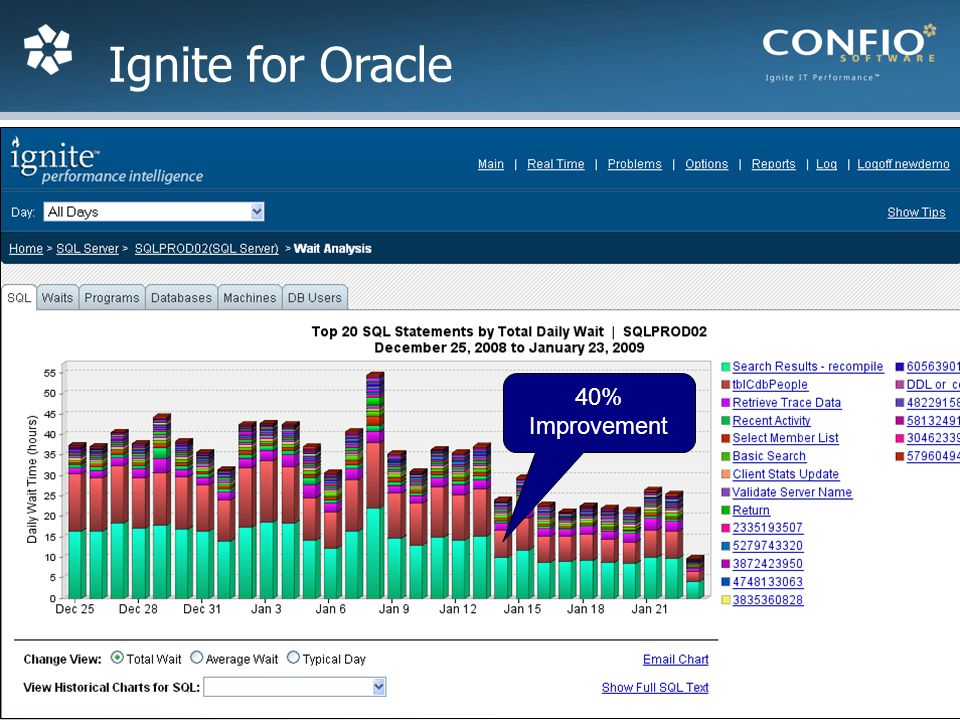 31 Ignite for Oracle 40% Improvement