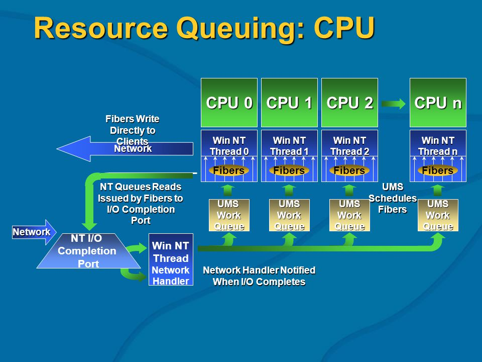Resource Queuing: CPU Win NT Thread Network Handler UMSWorkQueue Win NT Thread 0 UMSWorkQueueUMSWorkQueueUMSWorkQueue Network Handler Notified When I/O Completes UMS Schedules Fibers Network Fibers Write Directly to Clients Network NT Queues Reads Issued by Fibers to I/O Completion Port CPU n CPU 1 CPU 2 CPU 0 Win NT Thread 1 Win NT Thread 2 Win NT Thread n Fibers NT I/O Completion Port