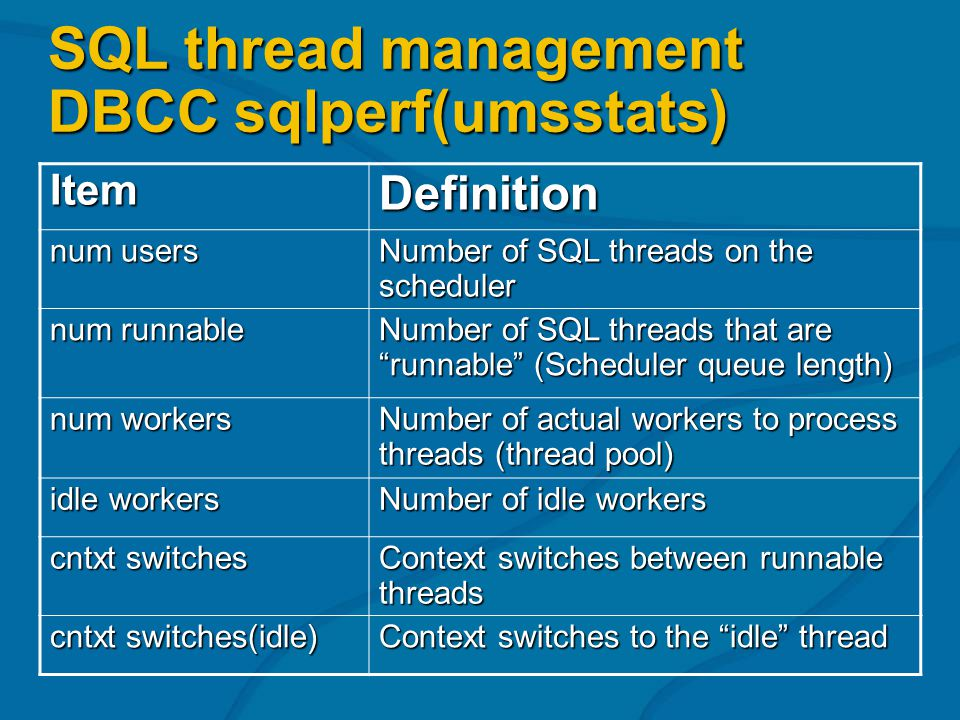 ItemDefinition num users Number of SQL threads on the scheduler num runnable Number of SQL threads that are runnable (Scheduler queue length) num work