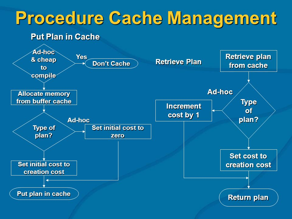 Procedure Cache Management Ad-hoc & cheap to compile Allocate memory from buffer cache Dont Cache Yes Set initial cost to zero Type of plan? Ad-hoc Se