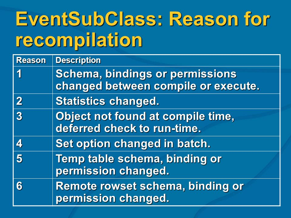 EventSubClass: Reason for recompilation ReasonDescription 1 Schema, bindings or permissions changed between compile or execute. 2 Statistics changed.