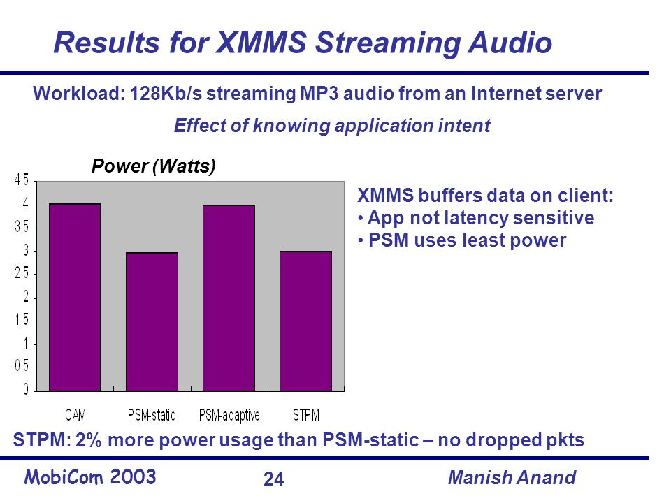 MobiCom 2003 Manish Anand 24 Results for XMMS Streaming Audio STPM: 2% more power usage than PSM-static – no dropped pkts XMMS buffers data on client: App not latency sensitive PSM uses least power Power (Watts) Workload: 128Kb/s streaming MP3 audio from an Internet server Effect of knowing application intent