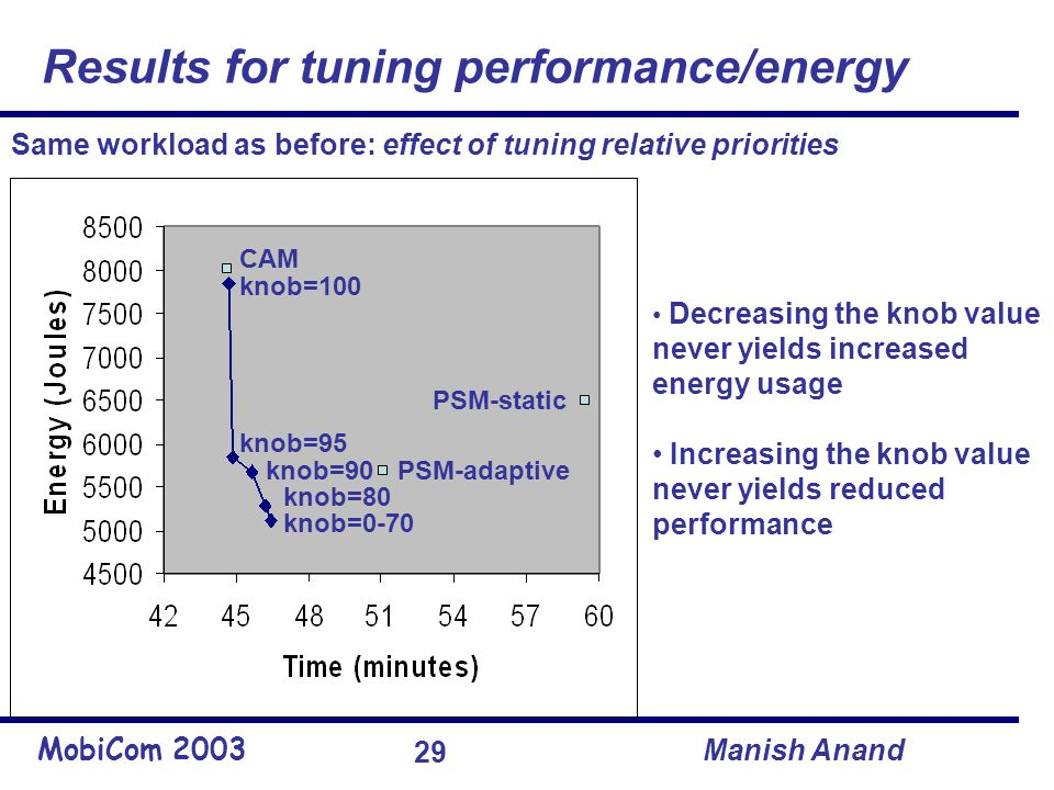 MobiCom 2003 Manish Anand 29 Results for tuning performance/energy Decreasing the knob value never yields increased energy usage Increasing the knob value never yields reduced performance Same workload as before: effect of tuning relative priorities CAM PSM-adaptive PSM-static knob=100 knob=95 knob=90 knob=80 knob=0-70