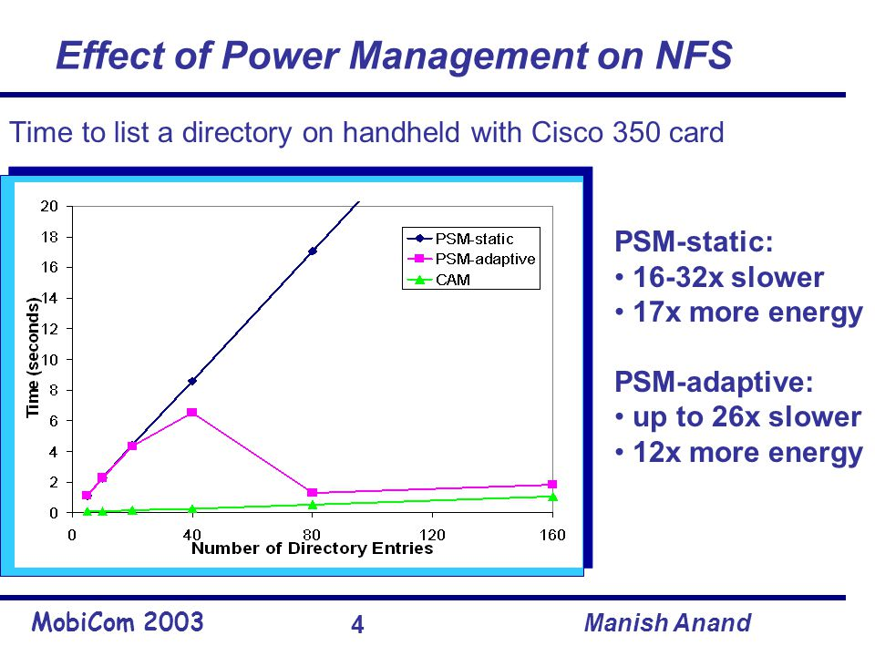 MobiCom 2003 Manish Anand 4 Effect of Power Management on NFS PSM-static: 16-32x slower 17x more energy PSM-adaptive: up to 26x slower 12x more energy Time to list a directory on handheld with Cisco 350 card