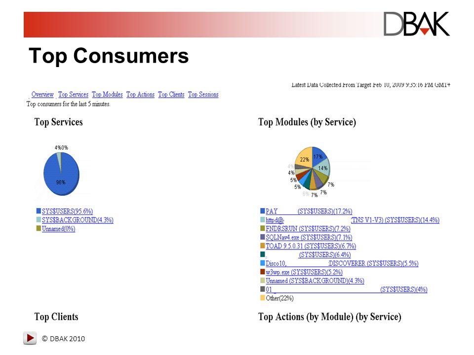© DBAK 2010 Top Consumers