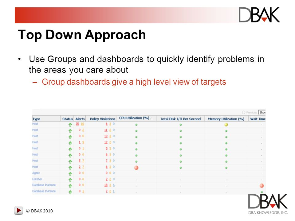 © DBAK 2010 Top Down Approach Use Groups and dashboards to quickly identify problems in the areas you care about –Group dashboards give a high level v