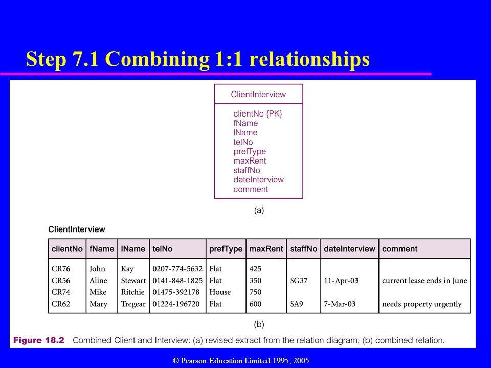 11 Step 7.1 Combining 1:1 relationships © Pearson Education Limited 1995, 2005