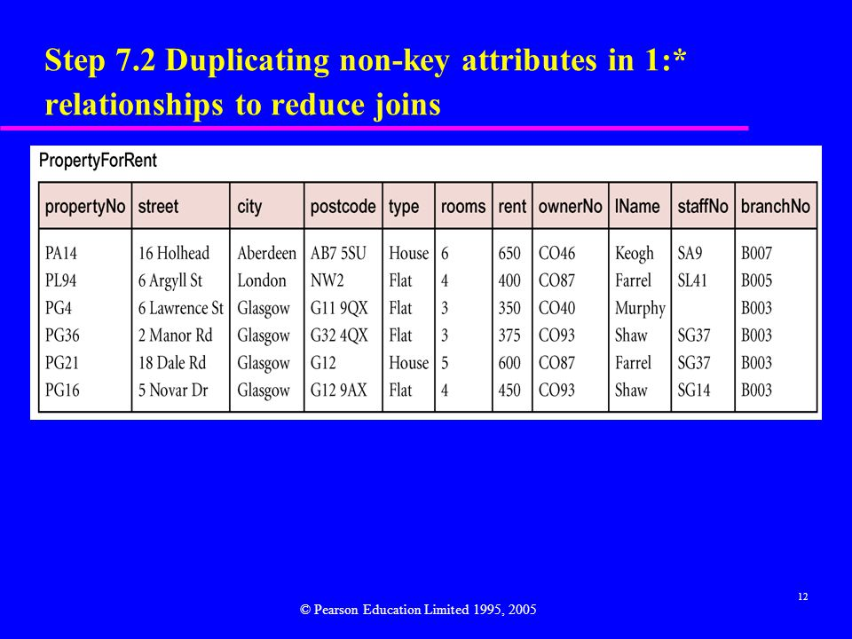 12 Step 7.2 Duplicating non-key attributes in 1:* relationships to reduce joins © Pearson Education Limited 1995, 2005
