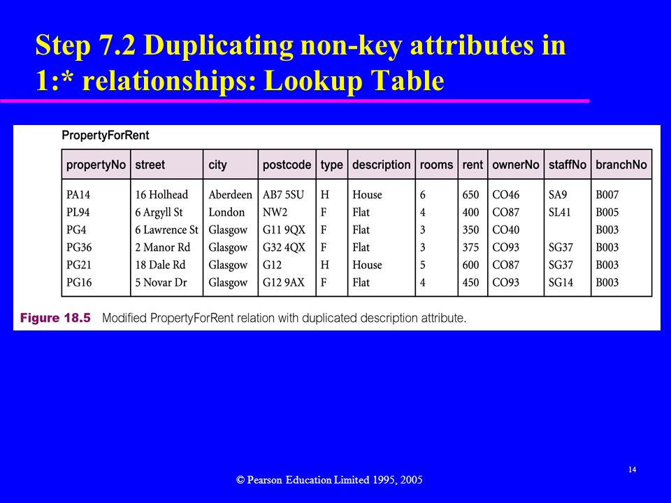 14 Step 7.2 Duplicating non-key attributes in 1:* relationships: Lookup Table © Pearson Education Limited 1995, 2005