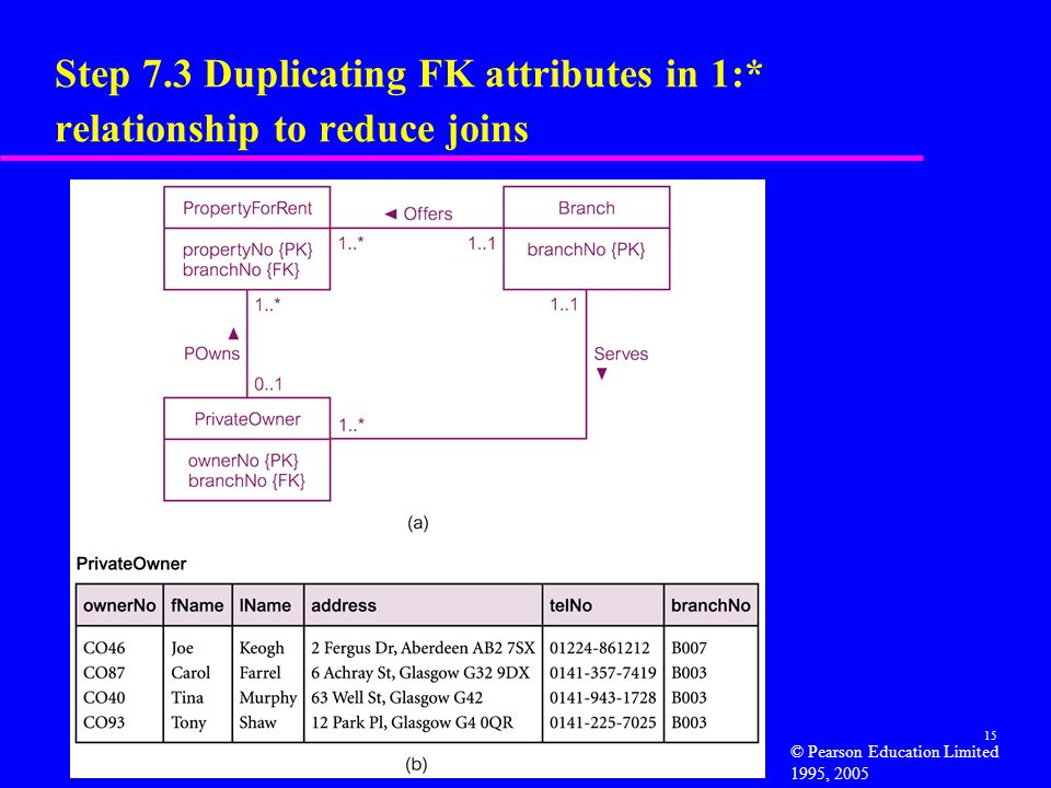 15 Step 7.3 Duplicating FK attributes in 1:* relationship to reduce joins © Pearson Education Limited 1995, 2005