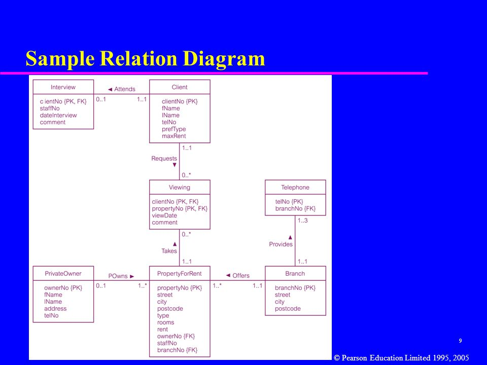 9 Sample Relation Diagram © Pearson Education Limited 1995, 2005