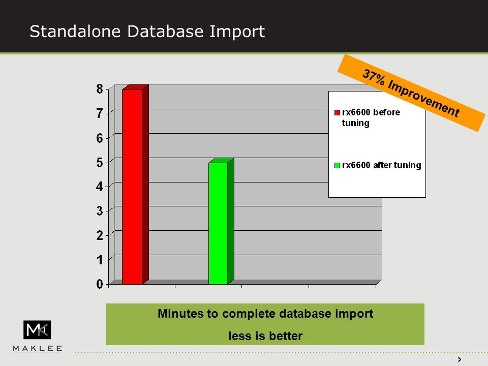 Standalone Database Import Minutes to complete database import less is better 37% Improvement