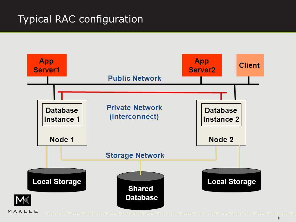 Typical RAC configuration Public Network Private Network (Interconnect) Storage Network App Server1 App Server2 Client Node 1 Database Instance 1 Node 2 Database Instance 2 Local Storage Shared Database