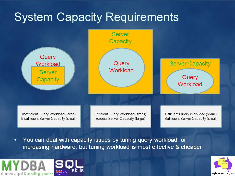 System Capacity Requirements Query Workload Server Capacity Server Capacity Query Workload Server Capacity Query Workload Inefficient Query Workload (large) Insufficient Server Capacity (small) Efficient Query Workload (small) Excess Server Capacity (large) Efficient Query Workload (small) Sufficient Server Capacity (small) You can deal with capacity issues by tuning query workload, or increasing hardware, but tuning workload is most effective & cheaper