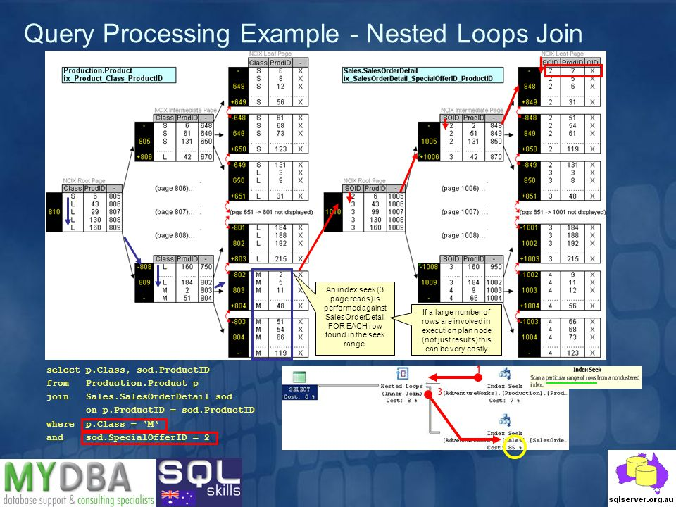 Query Processing Example - Nested Loops Join select p.Class, sod.ProductID from Production.Product p join Sales.SalesOrderDetail sod on p.ProductID =