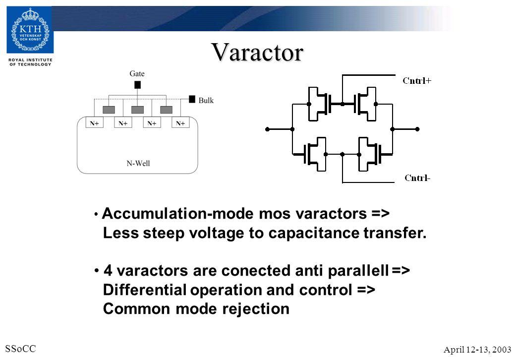 April 12-13, 2003 SSoCC 13 Varactor Accumulation-mode mos varactors => Less steep voltage to capacitance transfer. 4 varactors are conected anti paral