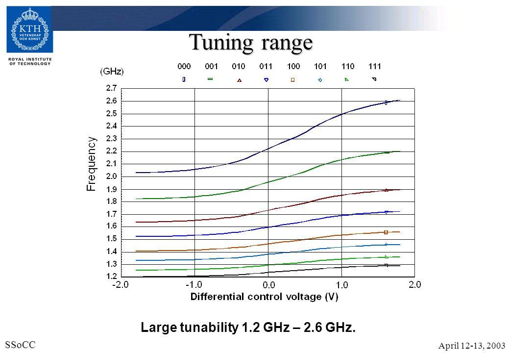 April 12-13, 2003 SSoCC 21 Tuning range Large tunability 1.2 GHz – 2.6 GHz.