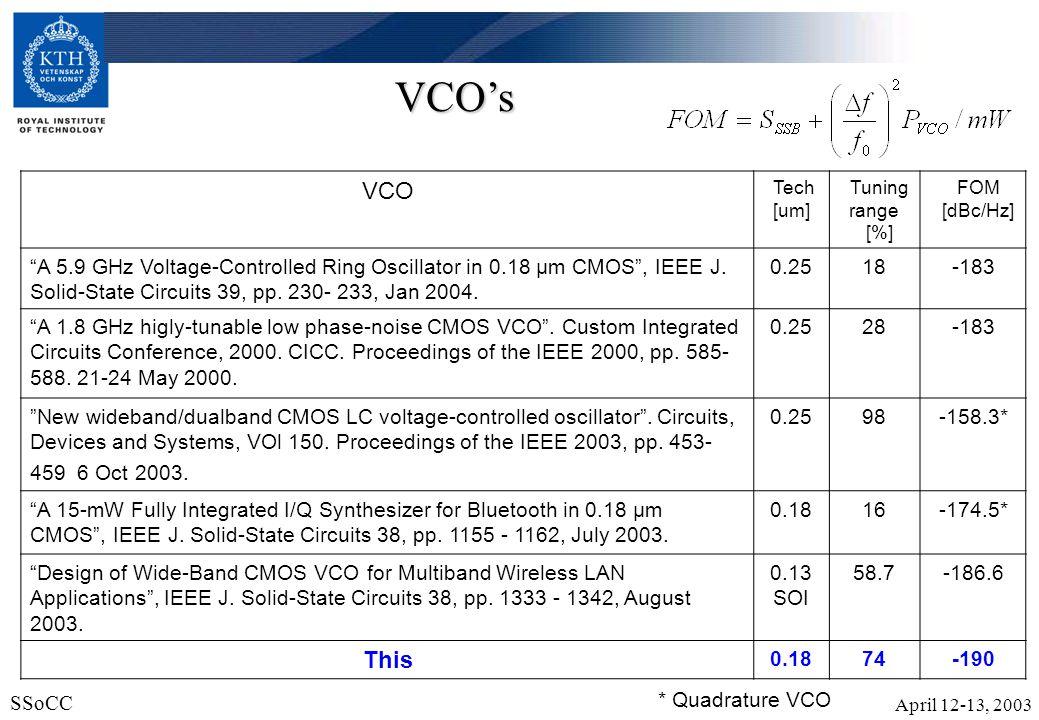 April 12-13, 2003 SSoCC 22 VCOs VCO Tech [um] Tuning range [%] FOM [dBc/Hz] A 5.9 GHz Voltage-Controlled Ring Oscillator in 0.18 μm CMOS, IEEE J. Soli