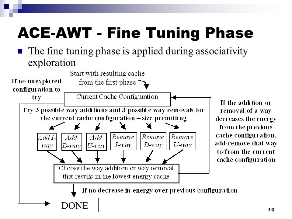 10 ACE-AWT - Fine Tuning Phase DONE Start with resulting cache from the first phase The fine tuning phase is applied during associativity exploration