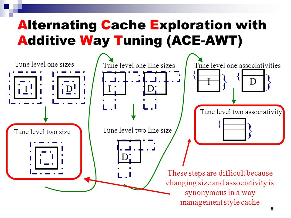 8 Alternating Cache Exploration with Additive Way Tuning (ACE-AWT) Tune level one sizes I D Tune level two size I Tune level one line sizes D D Tune level two line size { } I { } D Tune level two associativity { } Tune level one associativities These steps are difficult because changing size and associativity is synonymous in a way management style cache