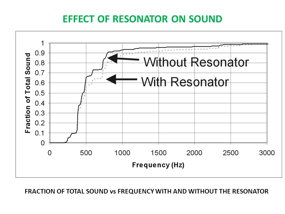 EFFECT OF RESONATOR ON SOUND FRACTION OF TOTAL SOUND vs FREQUENCY WITH AND WITHOUT THE RESONATOR