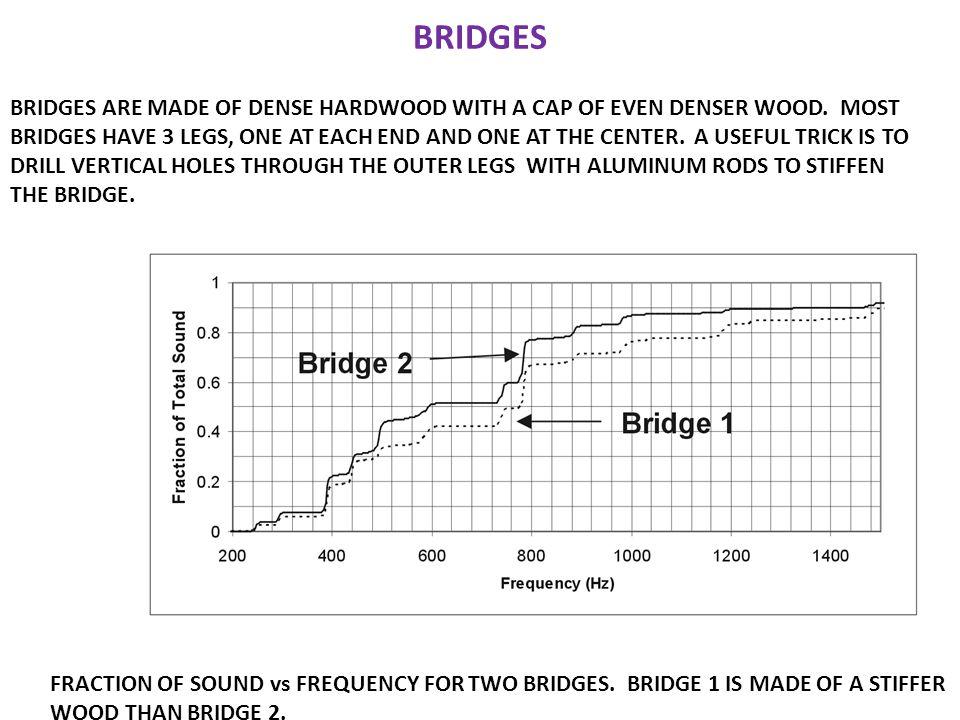 BRIDGES BRIDGES ARE MADE OF DENSE HARDWOOD WITH A CAP OF EVEN DENSER WOOD.