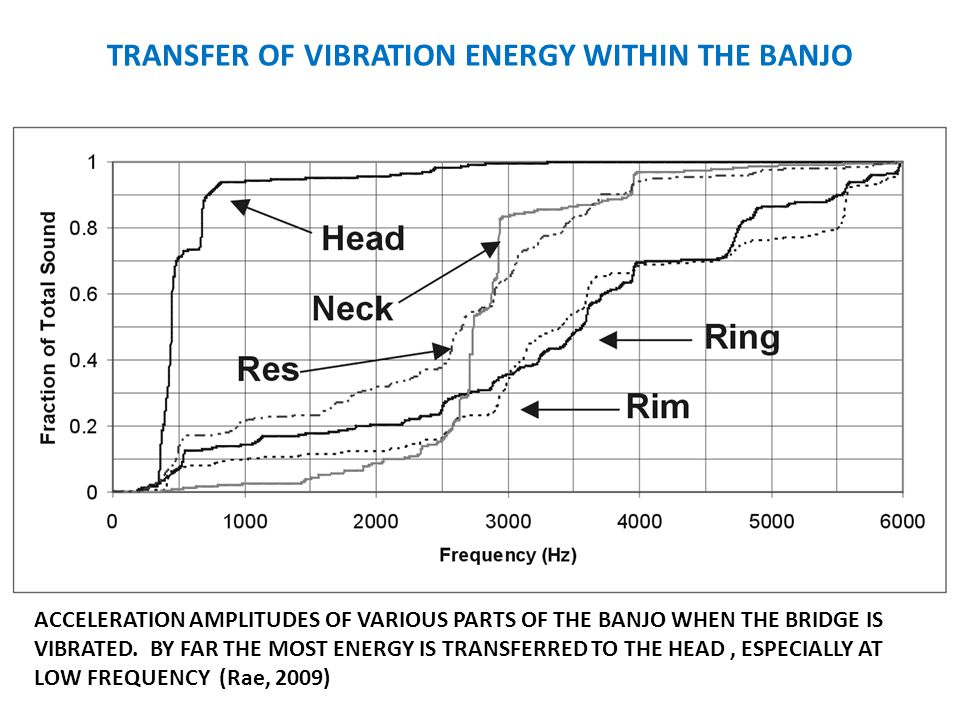TRANSFER OF VIBRATION ENERGY WITHIN THE BANJO ACCELERATION AMPLITUDES OF VARIOUS PARTS OF THE BANJO WHEN THE BRIDGE IS VIBRATED.